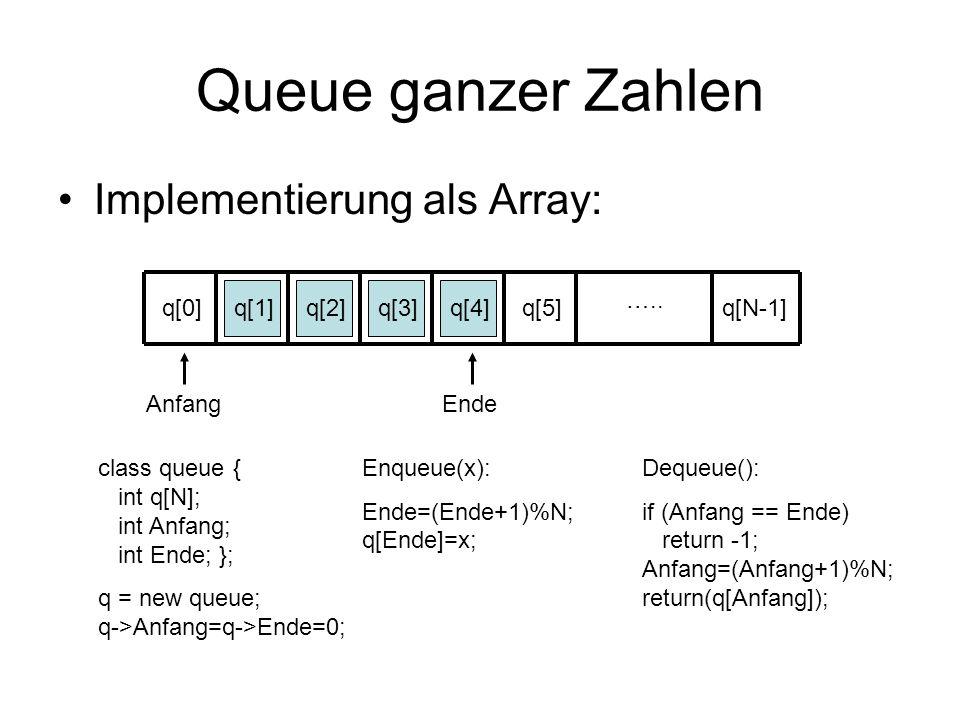 Queue ganzer Zahlen Implementierung als Array: ….. q[0] q[1] q[2] q[3]